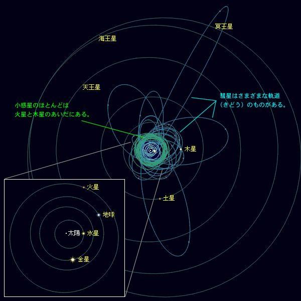 太陽系 太陽系 - 太陽系 - 星空 - Yahoo!きっず図鑑 IDでもっと便利に新規取得 [