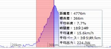 GPS投稿時の標高グラフAfter