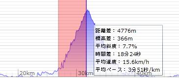 標高グラフBefore