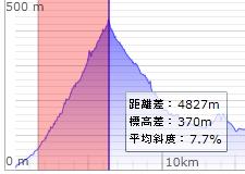 通常の標高グラフ