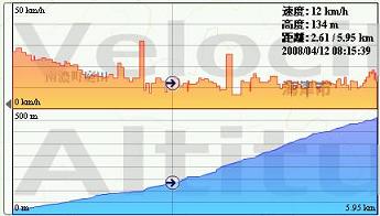 画像:速度、標高グラフ