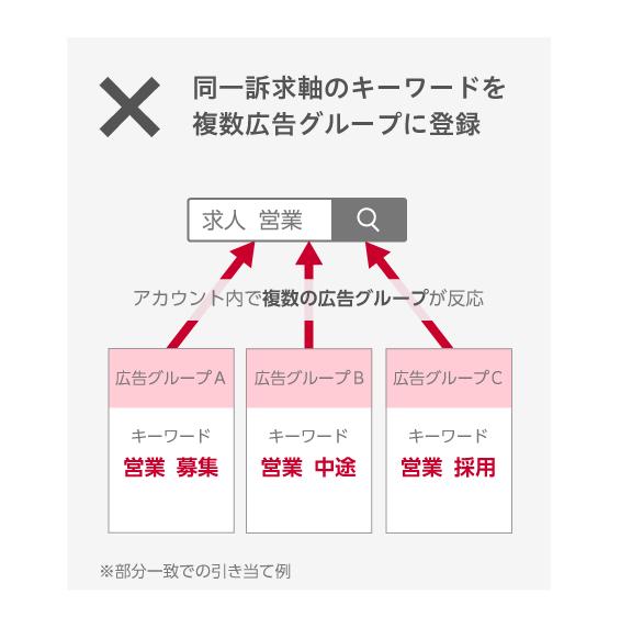 同一訴求軸のキーワードを複数広告グループに登録