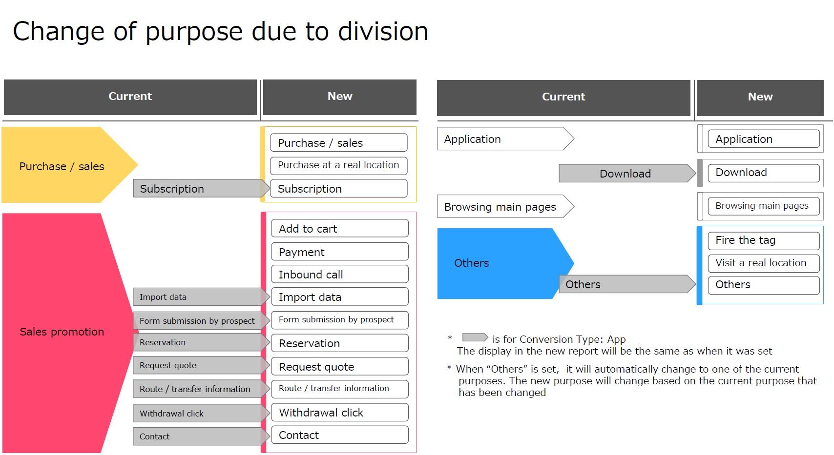 New conversion tracking purpose