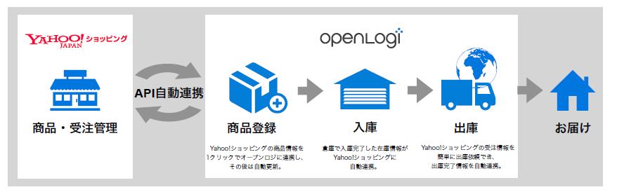 ヤフーショッピング Yahoo!ショッピング 注文 受注 物流管理 出荷業務 自動化 業務効率 API連携 自動連携