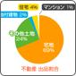 データで見る公有財産売却 〜不動産編〜