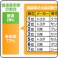 データで見る公有財産売却 〜自動車編〜