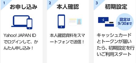 ネット 銀行 ログイン ジャパン