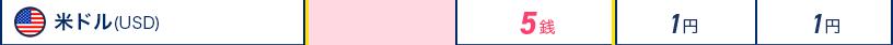 通貨米ドル(USD) ジャパンネット銀行5銭 某メガバンク1円 某地方銀行1円