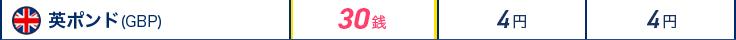 通貨英ポンド(GBP) ジャパンネット銀行30銭 某メガバンク4円 某地方銀行4円