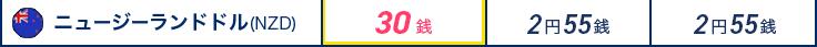 通貨ニュージーランドドル(NZD) ジャパンネット銀行30銭 メガバンク2円55銭 某地方銀行2円55銭