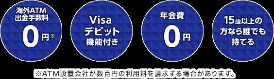 海外ATM出金手数料0円 Visaデビット機能付き 年会費0円 15歳以上の方なら誰でも持てる ATM設置会社が数百円の利用料を請求する場合があります。