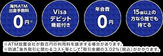 海外ATM出金手数料0円 Visaデビット機能付き 年会費0円 15歳以上の方なら誰でも持てる ATM設置会社が数百円の利用料を請求する場合があります。※別途、海外取引に関わるコスト等として、取引金額の3.02%(税込)がかかります。