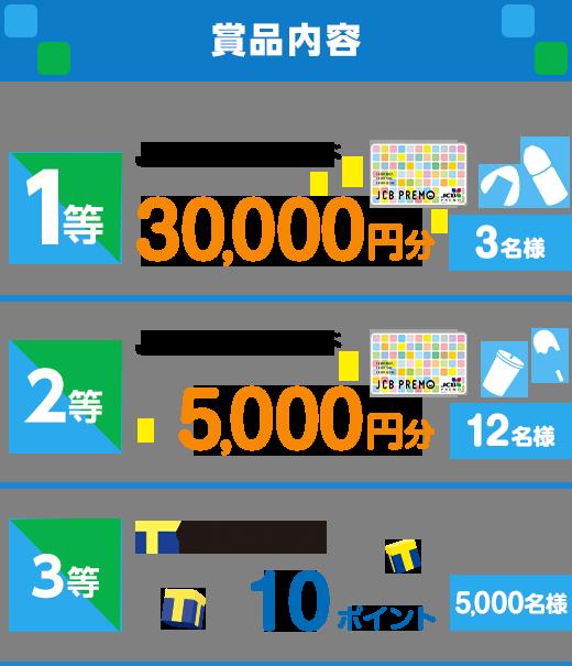賞品内容 1等 JCBプレモカード 30,000円分 3名様 2等 JCBプレモカード 5,000円分 12名様 3等 Tポイント 10ポイント 5,000名様