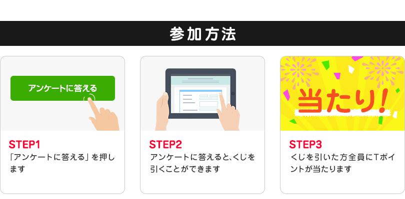 参加方法 STEP1 このキャンペーンページのアンケートに答えるを押します STEP2 アンケートに答えると、くじを引くことができます STEP3 くじを引いた方全員にTポイントが当たります