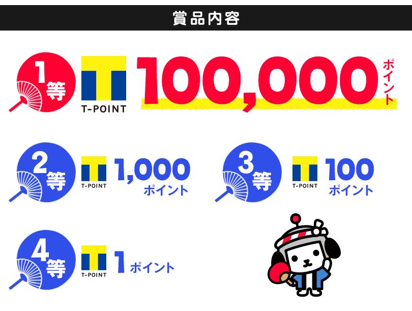 賞品内容 1等100,000ポイント 2等1,000ポイント 3等100ポイント 4等1ポイント