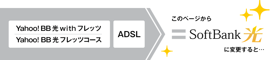Yahoo! BB 光 with フレッツ/Yahoo! BB 光 フレッツコース、ADSLをこのページからSoftBank 光に変更すると…