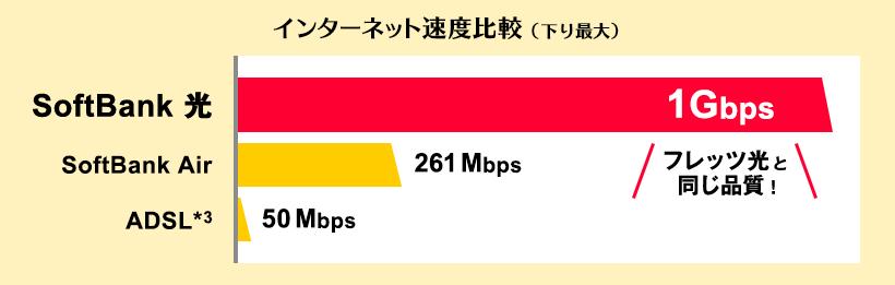 インターネット速度比較(下り最大)