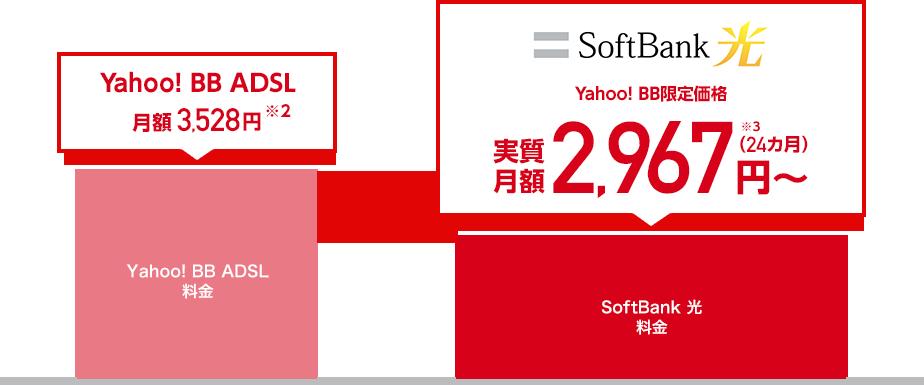 Yahoo! BB ADSLは月額3,528円※2 SoftBank 光はYahoo! BB限定価格 実質月額2,967円から(24カ月)※3