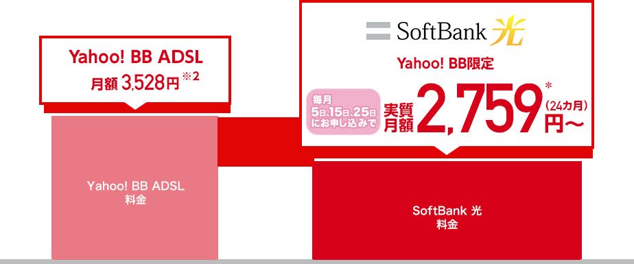 Yahoo! BB ADSLは月額3,528円※2 SoftBank 光はYahoo! BB限定で 毎月5日、15日、25日にお申し込みで 実質月額2,759円*から(24カ月)