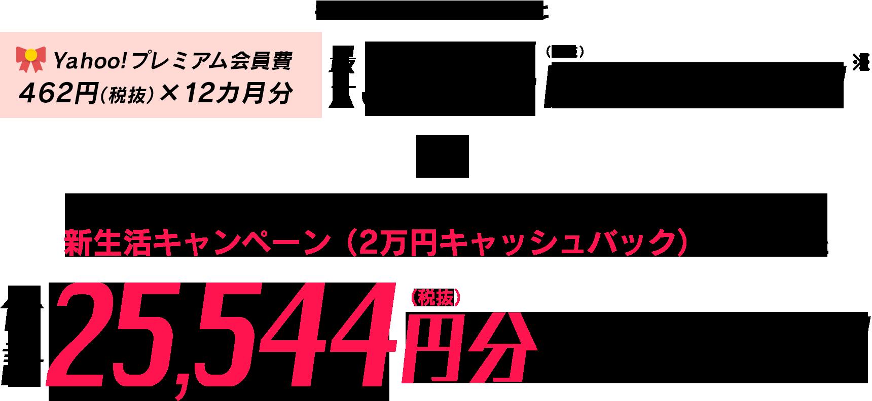 キャンペーンに参加するとYahoo!プレミアム会員費462円(税抜)×12カ月分、最大5,544円分が無料に!!※ インターネット接続サービスお申し込み時の新生活キャンペーン(2万円キャッシュバック)とあわせると合計25,544円おトクに!!
