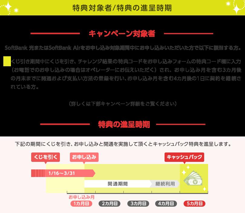 特典対象者/特典の進呈時期 キャンペーン対象者 SoftBank 光またはSoftBank Airをお申し込み対象期間中にお申し込みいただいた方で以下に該当する方。 くじ引き期間中にくじを引き、チャレンジ結果の特典コードをお申し込みフォームの特典コード欄に入力(お電話でのお申し込みの場合はオペレーターにお伝えいただく)され、お申し込み月を含む3カ月後の月末までに開通および支払い方法の登録を行い、お申し込み月を含む4カ月後の1日に契約を継続されている方。特典の進呈時期:下記の期間にくじを引き、お申し込みと開通を実施していただくとキャッシュバック特典を進呈します。くじ引き・申し込み期間:1月15日〜3月31日 開通期間:お申し込み月を含む3カ月後の月末まで 継続利用期間:お申し込み月を含む4カ月後の1日まで キャッシュバック時期:お申し込み月を含む5カ月目