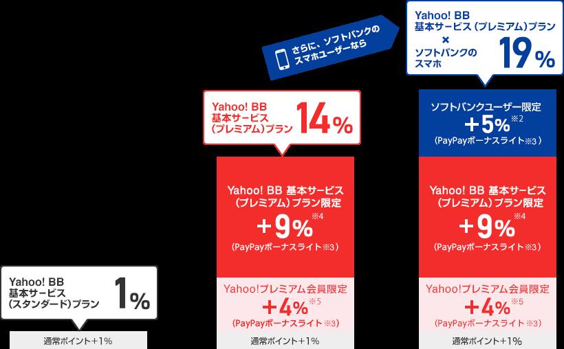 Yahoo! BB基本サービス(スタンダード)プランなら合計1%。内訳は、通常ポイント1%です。Yahoo! BB基本サービス(プレミアム)プランなら合計14%。内訳は、Yahoo! BB基本サービス(プレミアム)プラン限定 PayPayボーナスライト(※3)9%(※4) + Yahoo!プレミアム会員限定 PayPayボーナスライト(※3)4%(※5) + 通常ポイント1%です。さらにソフトバンクスマホユーザーならYahoo! BB基本サービス(プレミアム)プランとソフトバンクのスマホの利用で合計19%。内訳は、ソフトバンクユーザー限定 PayPayボーナスライト(※3)5%(※2) + Yahoo! BB基本サービス(プレミアム)プラン限定 PayPayボーナスライト(※3)9%(※4) + Yahoo!プレミアム会員限定 PayPayボーナスライト(※3)4%(※5) + 通常ポイント1%です。