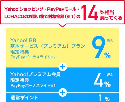 Yahoo!ショッピング・PayPayモール・LOHACOのお買い物で対象金額(※1)の14%相当戻ってくる Yahoo! BB基本サービス(プレミアム)プラン限定特典 PayPayボーナスライト(※2)9%(※3) + Yahoo!プレミアム会員限定特典 PayPayボーナスライト(※2)4%(※4) + 通常ポイント1%