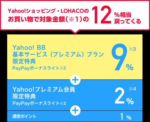Yahoo!ショッピング・PayPayモール・LOHACOのお買い物で対象金額(※1)の12%相当戻ってくる Yahoo! BB基本サービス(プレミアム)プラン限定特典 PayPayボーナスライト(※2)9%(※3) + Yahoo!プレミアム会員限定特典 PayPayボーナスライト(※2)2%(※4) + 通常ポイント1%