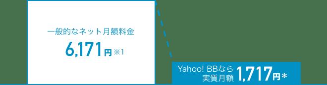一般的なネット月額料金6,171円※1 Yahoo! BBなら実質月額1,717円*