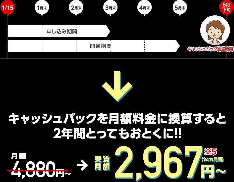 キャッシュバックを月額料金に換算すると2年間とってもおとくに!! 実質月額2,967円〜(24カ月間)※5