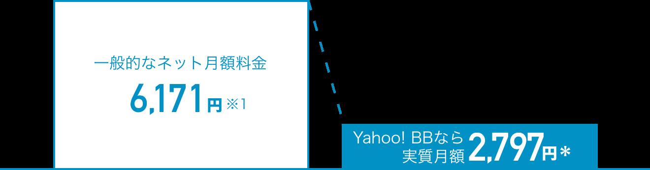 一般的なネット月額料金6,171円※1 Yahoo! BBなら実質月額2,797円*