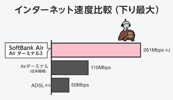 インターネット速度比較(下り最大) softbank Air Air ターミナル3 261Mbps*2 Air ターミナル(従来機種)110Mbps ADSL*3 50Mbps