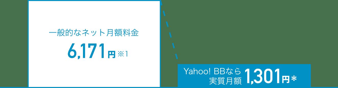 一般的なネット月額料金6,171円※1 Yahoo! BBなら実質月額1,301円*