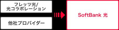 フレッツ光の回線を有効活用