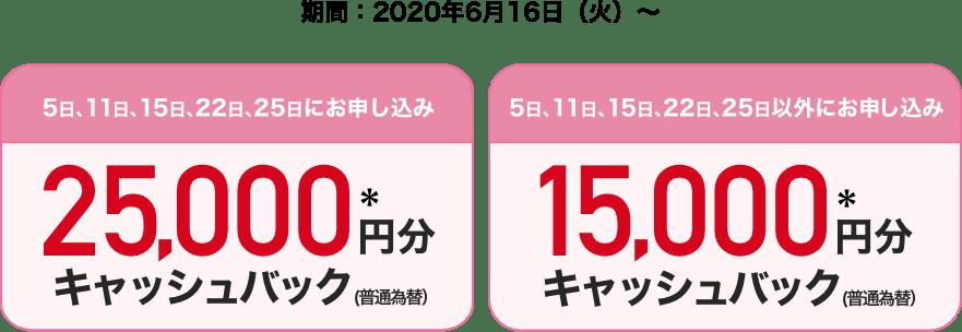 5日、11日、15日、22日、25日にお申し込み 25,000円分*キャッシュバック(普通為替) 5日、11日、15日、22日、25日以外にお申し込み 15,000円分*キャッシュバック(普通為替) 期間:2020年6月16日(火)〜