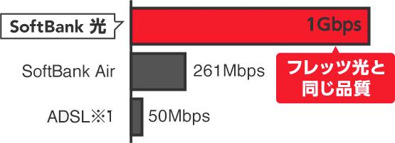 インターネット速度下り最大1Gbps