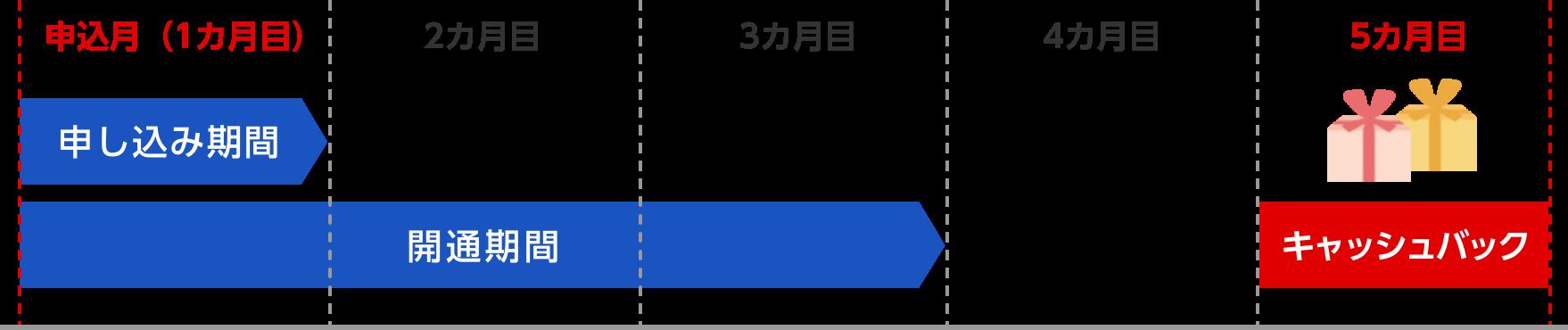 スケジュールのイメージ図