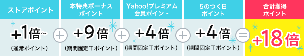 ストアポイント1倍+本特典ボーナスポイント9倍+Yahoo!プレミアム4倍+5のつく日4倍=18倍