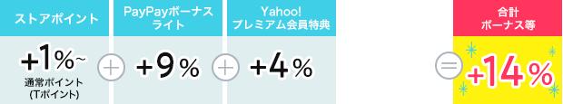 ストアポイント1%+PayPayボーナスライト9%+Yahoo!プレミアム4%=14%