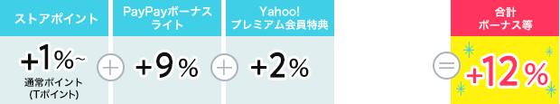 ストアポイント1%+PayPayボーナスライト9%+Yahoo!プレミアム2%=12%