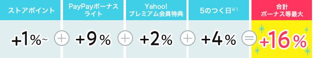ストアポイント1%+PayPayボーナスライト9%+Yahoo!プレミアム2%+5のつく日4%=16%