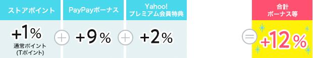 ストアポイント1%+PayPayボーナス9%+Yahoo!プレミアム2%=12%