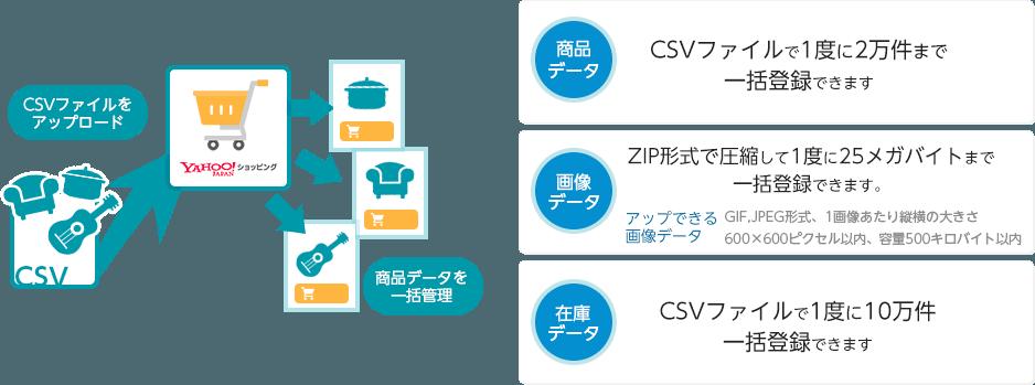 CSVの説明