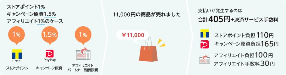 11,000円の商品が売れた場合の説明図