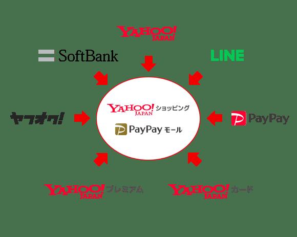 Yahoo! JAPAN LINE PayPay Yahoo!カード Yahoo!プレミアム ヤフオク! SoftBank Yahoo!ショッピング PayPayモール