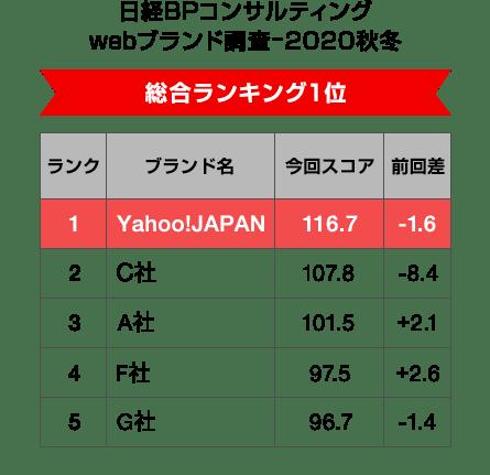 日経BPコンサルティング webブランド調査−2020秋冬