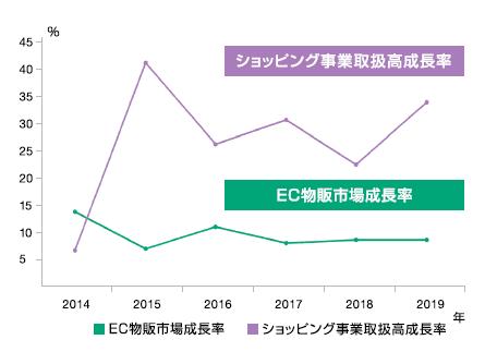 EC物販市場成長率とショッピング事業取扱高成長率の比較