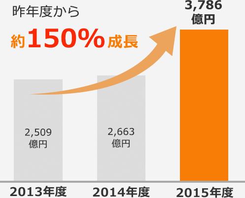 昨年度から約150%成長