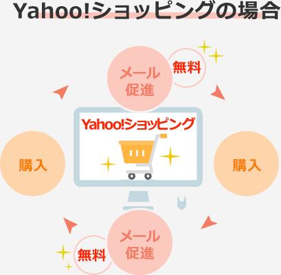 Yahoo!ショッピングの場合