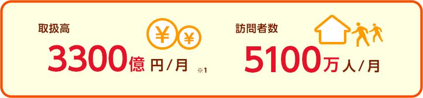 取扱高3300億円/月 訪問者数5100万人/月